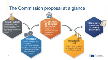 Foreign subsidies: Newly proposed EU Regulations and the impact on the UK